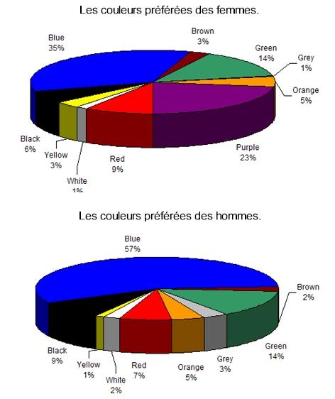 Quelle couleur choisir pour un site internet - Couleur preferee des francais ...