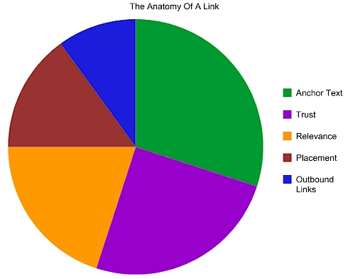 Valeur d'un backlink, les paramètres
