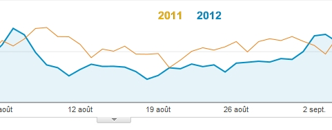 aout-2012-2011