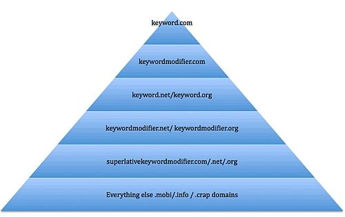 Graphique exact match domain