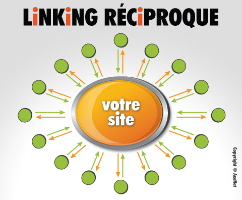 Linking réciproque