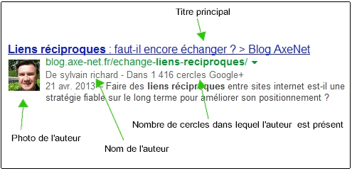 google authorship liens