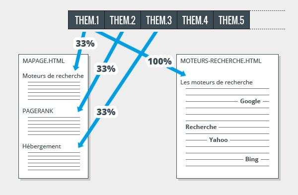 Exemple de répartition thématique
