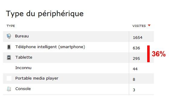 36% de visiteurs mobiles sur une semaine