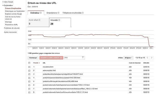 Erreurs sur Google webmaster tools