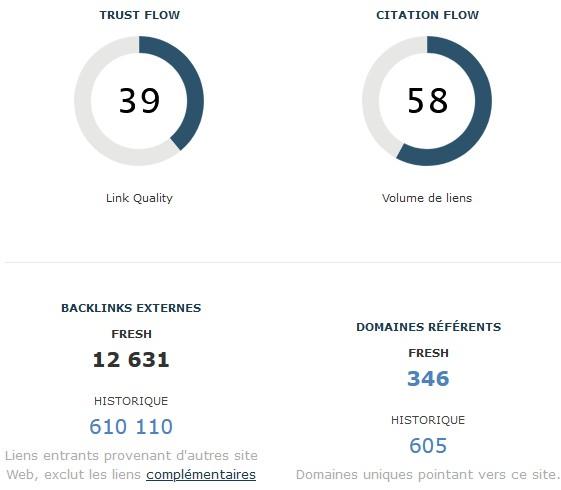 Metrics du site concerné